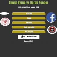 Daniel Byrne vs Derek Pender h2h player stats