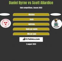 Daniel Byrne vs Scott Allardice h2h player stats