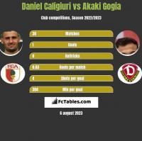 Daniel Caligiuri vs Akaki Gogia h2h player stats