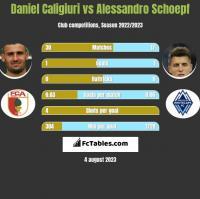 Daniel Caligiuri vs Alessandro Schoepf h2h player stats