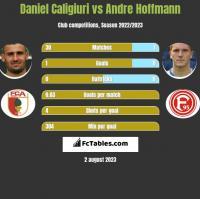 Daniel Caligiuri vs Andre Hoffmann h2h player stats