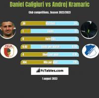 Daniel Caligiuri vs Andrej Kramaric h2h player stats