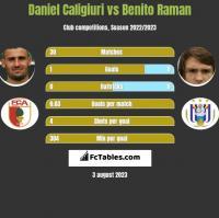 Daniel Caligiuri vs Benito Raman h2h player stats