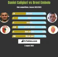 Daniel Caligiuri vs Breel Embolo h2h player stats