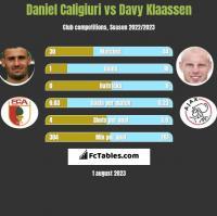 Daniel Caligiuri vs Davy Klaassen h2h player stats
