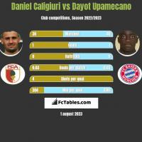 Daniel Caligiuri vs Dayot Upamecano h2h player stats