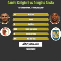 Daniel Caligiuri vs Douglas Costa h2h player stats