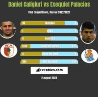 Daniel Caligiuri vs Exequiel Palacios h2h player stats