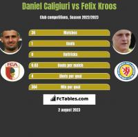 Daniel Caligiuri vs Felix Kroos h2h player stats