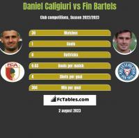 Daniel Caligiuri vs Fin Bartels h2h player stats