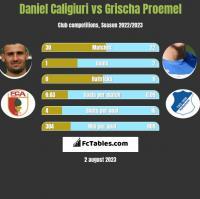 Daniel Caligiuri vs Grischa Proemel h2h player stats
