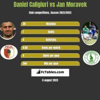 Daniel Caligiuri vs Jan Moravek h2h player stats