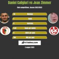 Daniel Caligiuri vs Jean Zimmer h2h player stats