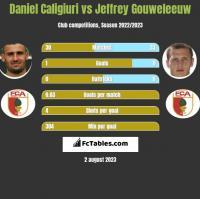Daniel Caligiuri vs Jeffrey Gouweleeuw h2h player stats