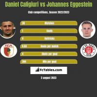 Daniel Caligiuri vs Johannes Eggestein h2h player stats