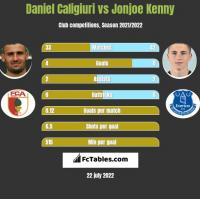 Daniel Caligiuri vs Jonjoe Kenny h2h player stats