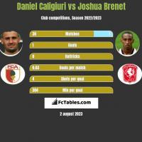Daniel Caligiuri vs Joshua Brenet h2h player stats