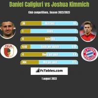 Daniel Caligiuri vs Joshua Kimmich h2h player stats