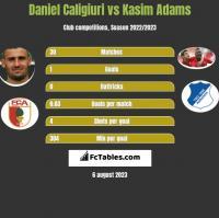 Daniel Caligiuri vs Kasim Adams h2h player stats