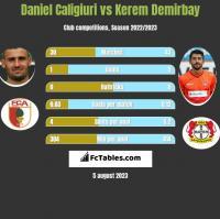 Daniel Caligiuri vs Kerem Demirbay h2h player stats