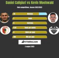 Daniel Caligiuri vs Kevin Moehwald h2h player stats