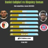 Daniel Caligiuri vs Kingsley Coman h2h player stats