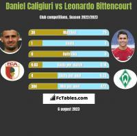 Daniel Caligiuri vs Leonardo Bittencourt h2h player stats
