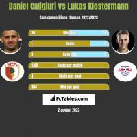 Daniel Caligiuri vs Lukas Klostermann h2h player stats