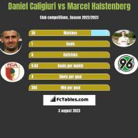 Daniel Caligiuri vs Marcel Halstenberg h2h player stats