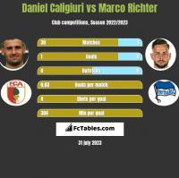 Daniel Caligiuri vs Marco Richter h2h player stats