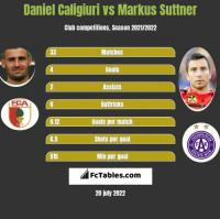 Daniel Caligiuri vs Markus Suttner h2h player stats