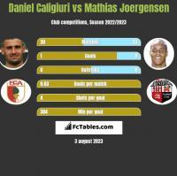 Daniel Caligiuri vs Mathias Joergensen h2h player stats