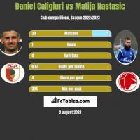 Daniel Caligiuri vs Matija Nastasić h2h player stats