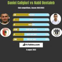 Daniel Caligiuri vs Nabil Bentaleb h2h player stats