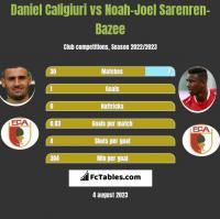 Daniel Caligiuri vs Noah-Joel Sarenren-Bazee h2h player stats
