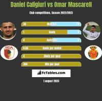 Daniel Caligiuri vs Omar Mascarell h2h player stats