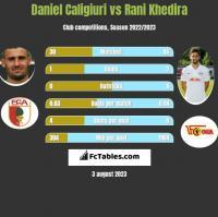 Daniel Caligiuri vs Rani Khedira h2h player stats