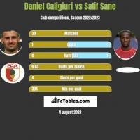 Daniel Caligiuri vs Salif Sane h2h player stats