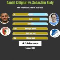 Daniel Caligiuri vs Sebastian Rudy h2h player stats