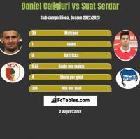 Daniel Caligiuri vs Suat Serdar h2h player stats