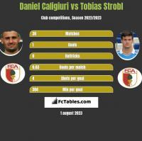 Daniel Caligiuri vs Tobias Strobl h2h player stats