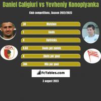 Daniel Caligiuri vs Yevheniy Konoplyanka h2h player stats