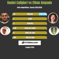 Daniel Caligiuri vs Ethan Ampadu h2h player stats