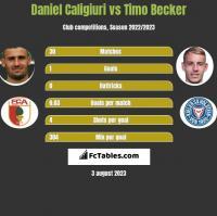 Daniel Caligiuri vs Timo Becker h2h player stats