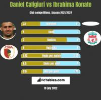 Daniel Caligiuri vs Ibrahima Konate h2h player stats