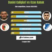 Daniel Caligiuri vs Ozan Kabak h2h player stats