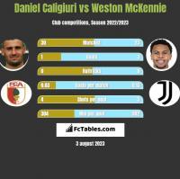 Daniel Caligiuri vs Weston McKennie h2h player stats
