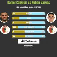 Daniel Caligiuri vs Ruben Vargas h2h player stats