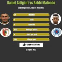 Daniel Caligiuri vs Rabbi Matondo h2h player stats