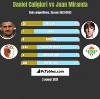 Daniel Caligiuri vs Juan Miranda h2h player stats